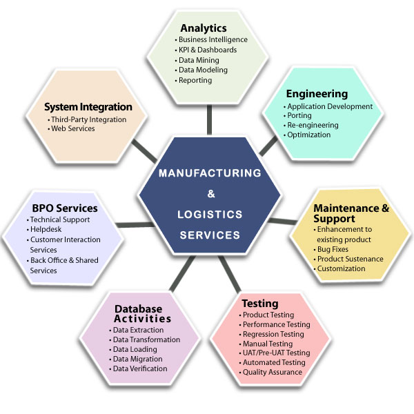 logistics and manufacturing software Development in india